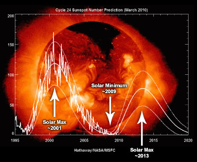 http://www.supertorchritual.com/underground/images/10/SolarCycle24-graph.jpg