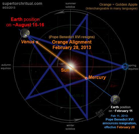 http://www.supertorchritual.com/underground/images/13b/OrangeAlignment-022813-penta-Aug16.jpg